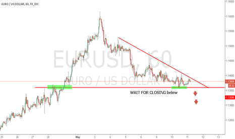EURUSD: eurusd short h1 Triangle Pattern