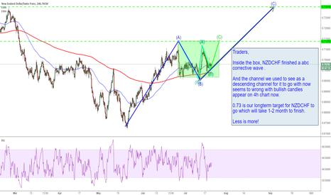NZDCHF: NZDCHF:  finished a abc corrective wave TO  MOVE UP