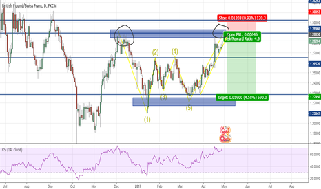 GBPCHF: GBP/CHF Short long term