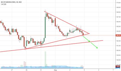 BANKBARODA: BOB Symmetrical triangle. Sell then Buy