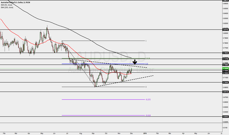 AUDUSD: AUDUSD VALUE AREA AWAITING