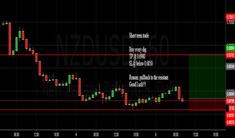 NZDUSD: NZDUSD short term trade.....price pullback