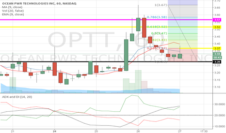 OPTT: Yesterdays trading ended with a green hammer.