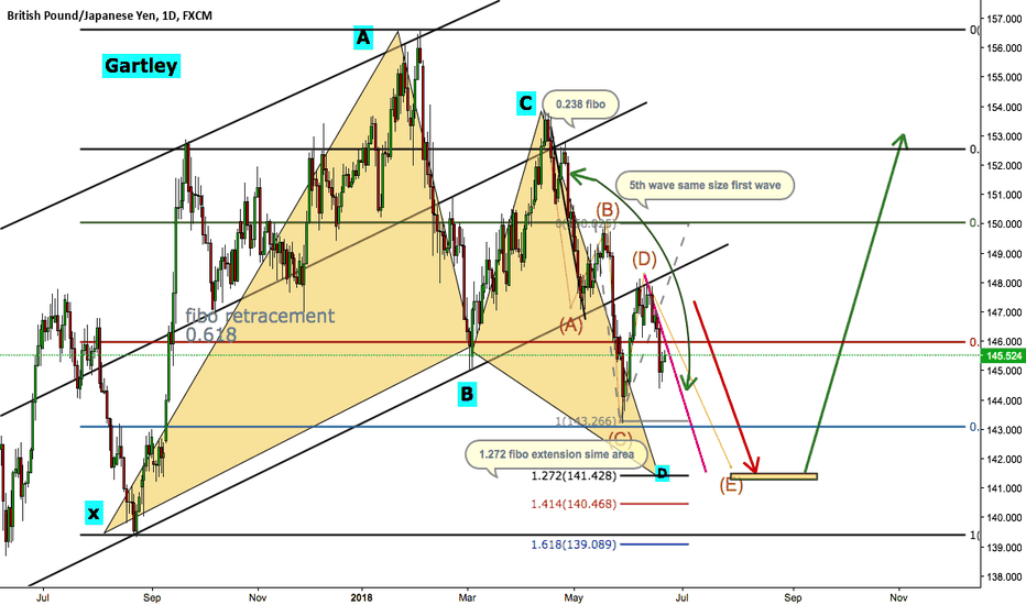 GBPJPY: GBPJPY Gartley pattern