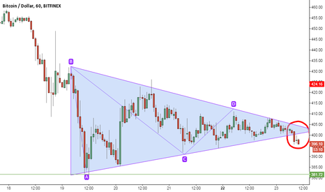BTCUSD: Breaking out bearish triangle
