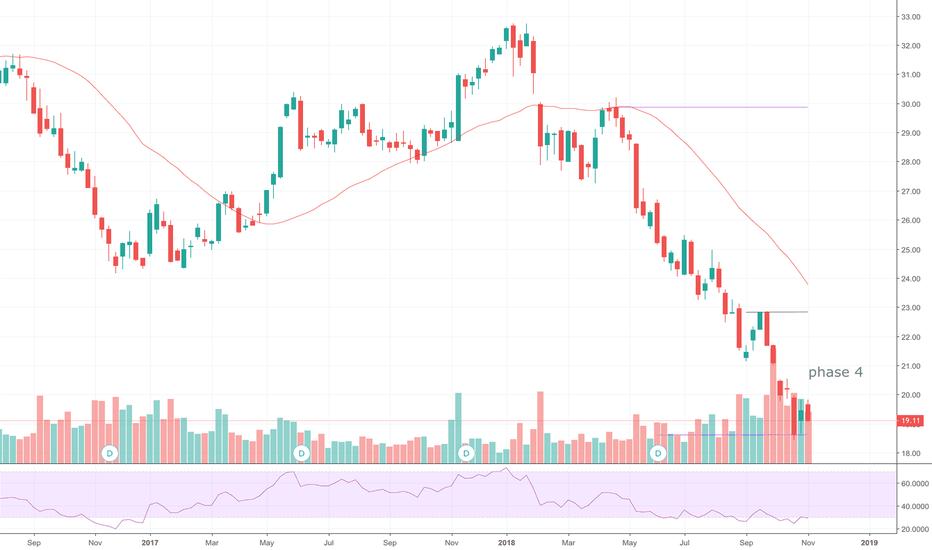 VOD Stock Price and Chart — NASDAQ:VOD — TradingView