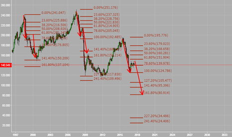 GBPJPY: SELl , poor gbp