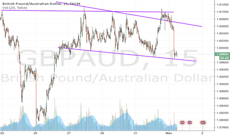 GBPAUD: short term long GBPAUD