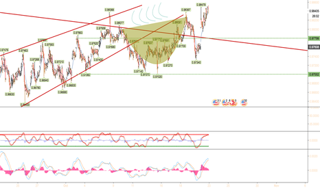 USDCHF: Cup and Handle