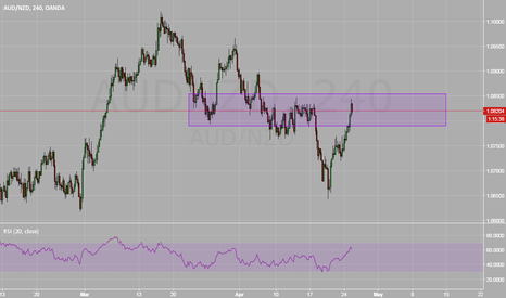 AUDNZD: AUDNZD Resistance as NY Session Approaches