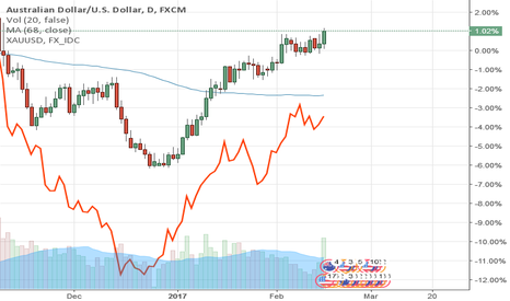 AUDUSD: AUDUSD strengthens with gold and metals