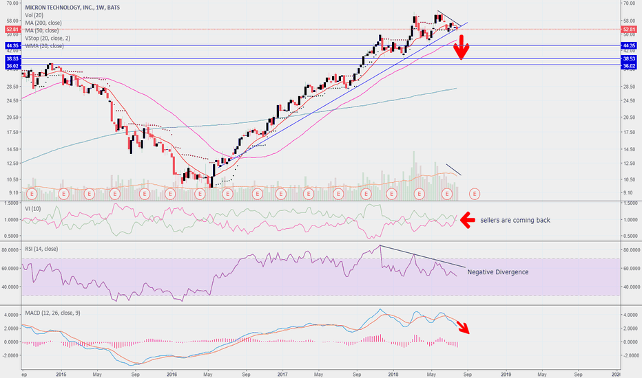 MU: MU time for a correction (mid term-weekly basis)