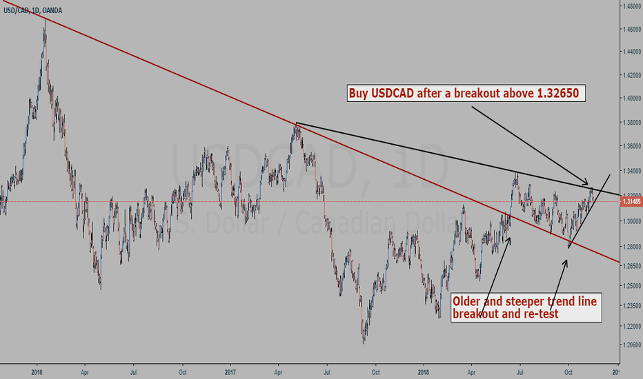 USDCAD: USDCAD day chart study