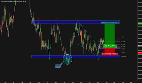 AUDNZD: Long opportunity
