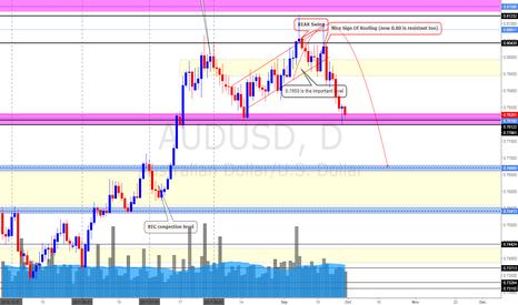 AUDUSD: AUD/USD (30/9/17) *Possible Bounce but Long Term DOWN