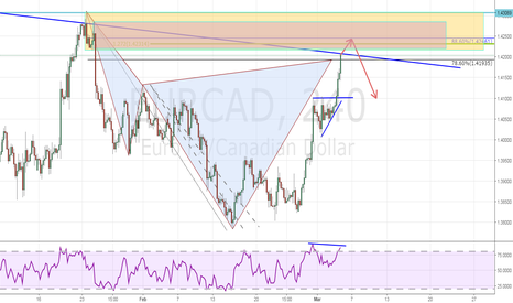 EURCAD: EURCAD Bearish Cypher Short