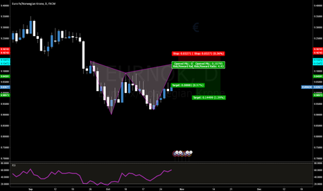EURNOK: EURNOK Bearish Gartley