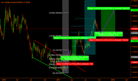 EURNZD: Eur/Nzd Buy set-up