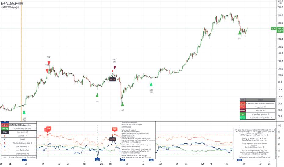 Bitcoin: valore in tempo reale e grafico aggiornato   luigirota.it