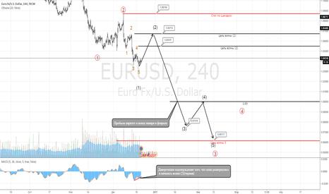 EURUSD: Падение евро. Паритет в феврале.
