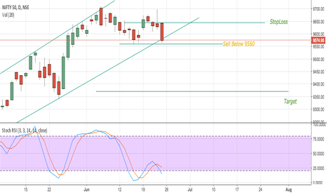 NIFTY: Nifty Fut Short If It Broke Down 9560