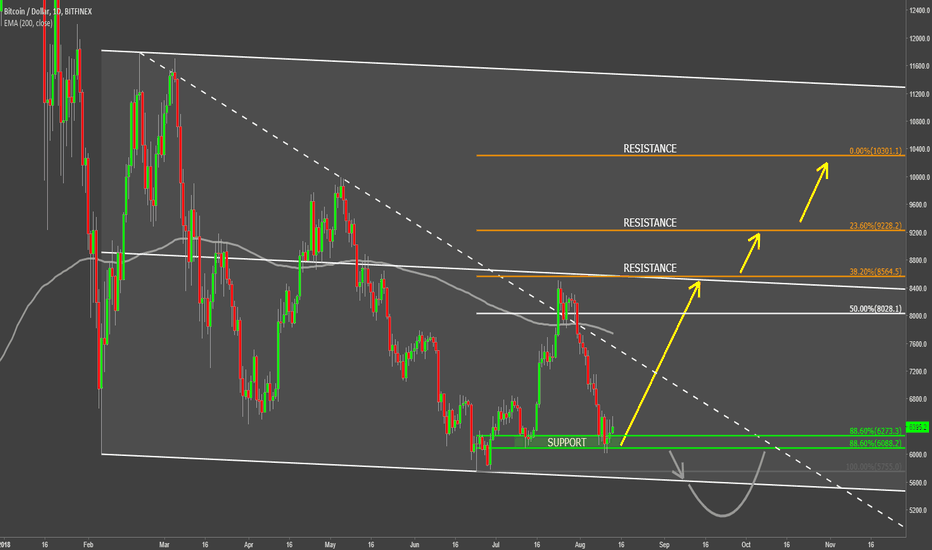 BTCUSD: Bitcoin Once Again Hitting Support