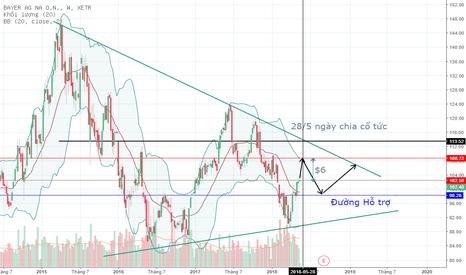 BAYN: BAYER - Cổ phiếu tốt với giá thị trường thấp.