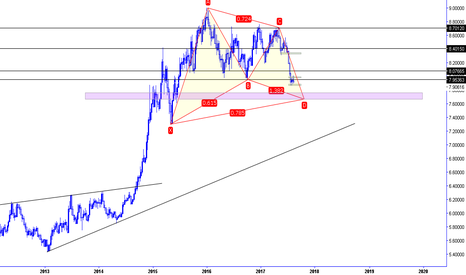USDNOK: usd/sek bullish gartley weekly chart