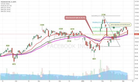 FB: $FB held up 38.2% but $100 is coming