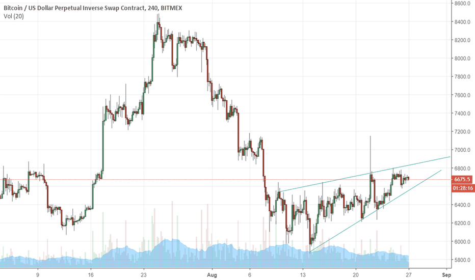 XBTUSD: Bounce or two left?