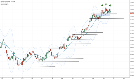 EURUSD: EUR/USD - When is a market turning? 4 price action tips!