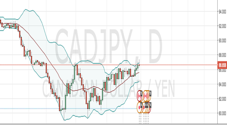 CADJPY: Ready for breakout - Long til 90 test 31-3-2016