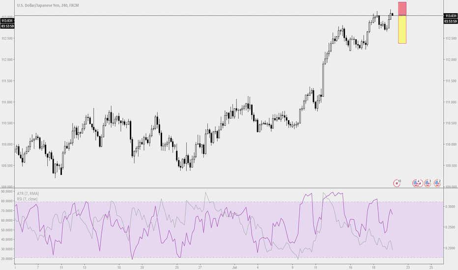USDJPY: Trade Ideas Analysis: USDJPY H4 Double Top