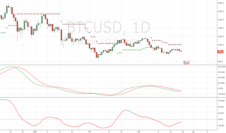 BTCUSD: long abvoe 10000 for now its trying to stabilize here!