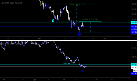 EURUSD: EURUSD | Price replacements from supports.