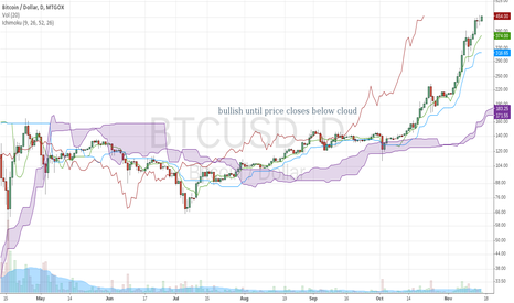 BTCUSD: ichomodu cloud close