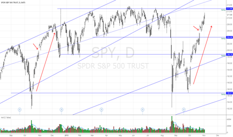 SPY: Repeating pattern on SPY?