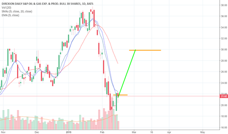 GUSH: GUSH is starting to hit peak week