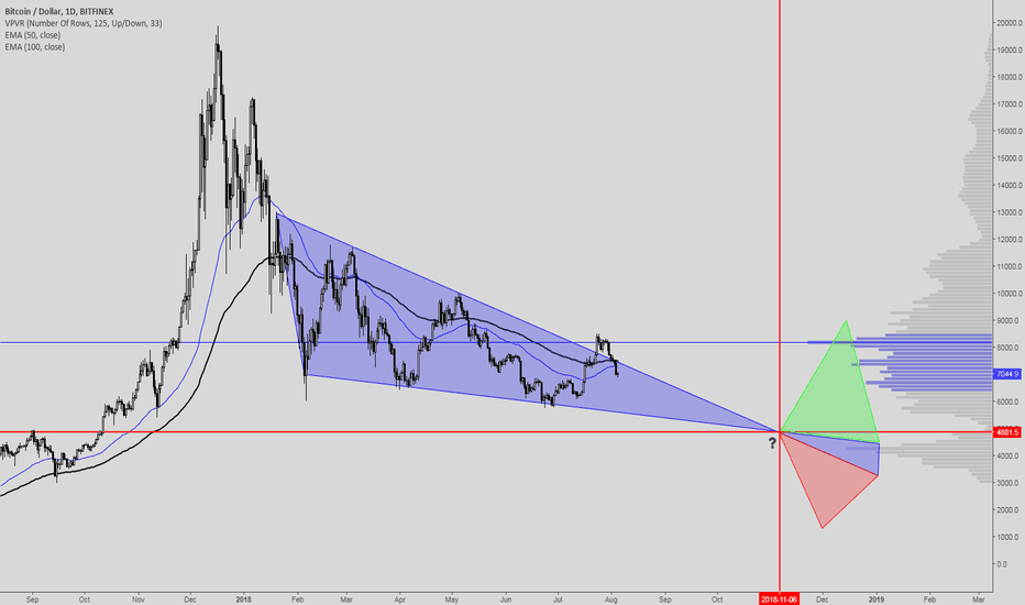 BTCUSD: BTC descending wedge