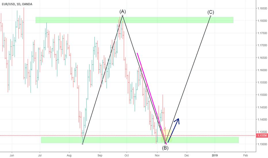 EURUSD: EURUSD ABC pattern formation