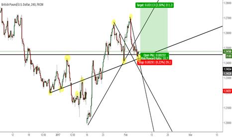 GBPUSD: G/U long position