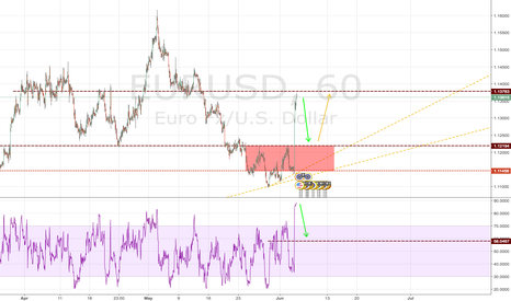 EURUSD: EURUSD - Down like a rocking ball...