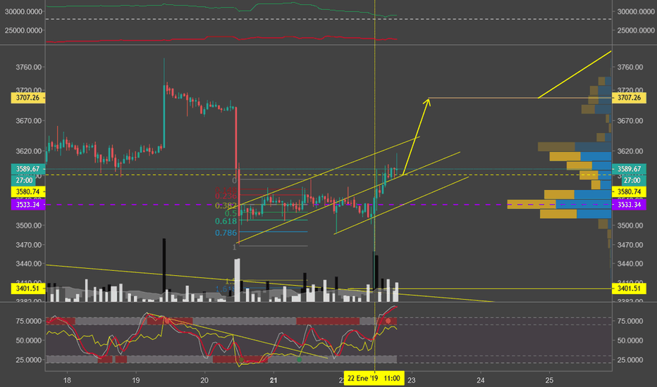 BTCUSD: LongSqueeze for liquidity and structure development.