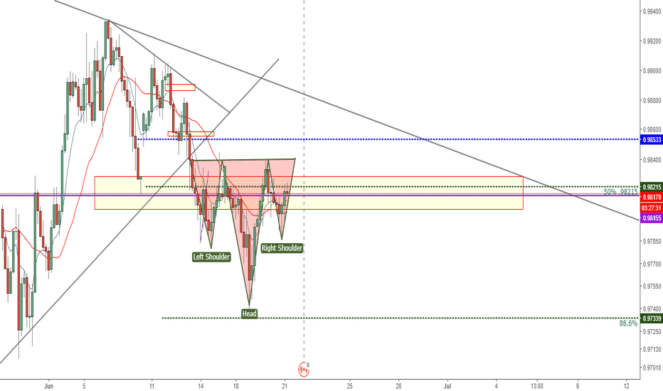 AUDCAD: potential head and shoulders on audcad h4 chart