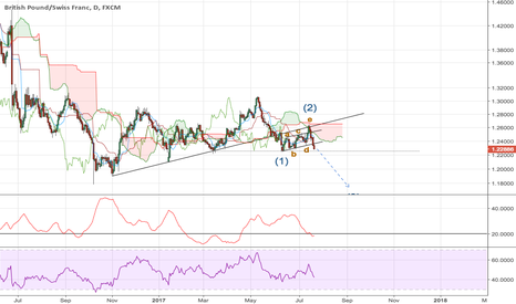 GBPCHF: GBPCHF Short Opportunity, Potential Third Wave.