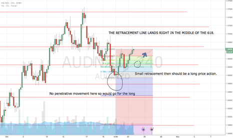 AUDNZD: Waiting for that long ....