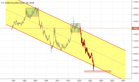 USDCAD: How do I see USDCAD pair long-term? Looks interesting, isn't it?