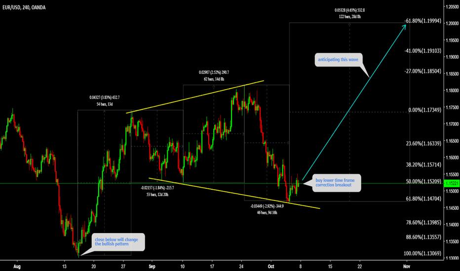 EURUSD: EURUSD Watch lower time frame correction and Buy