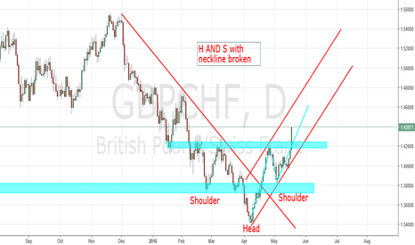 GBPCHF: this is a milkable cow, keep just hold ur buy positions