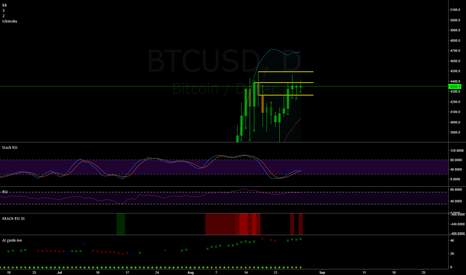 BTCUSD: BTC / USD - Market consolidating before the next big move